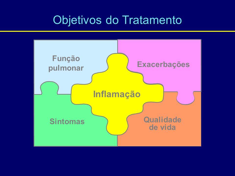 Função pulmonar Exacerbações Sintomas Qualidade de vida Inflamação Objetivos do Tratamento