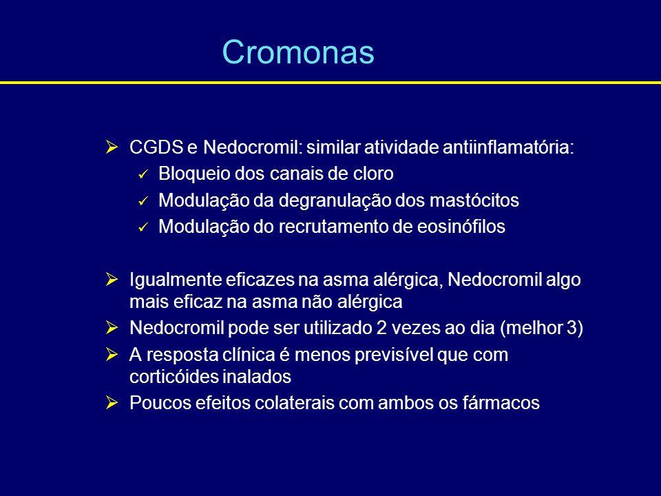 CGDS e Nedocromil: similar atividade antiinflamatória: Bloqueio dos canais de cloro Modulação da degranulação dos mastócitos Modulação do recrutamento