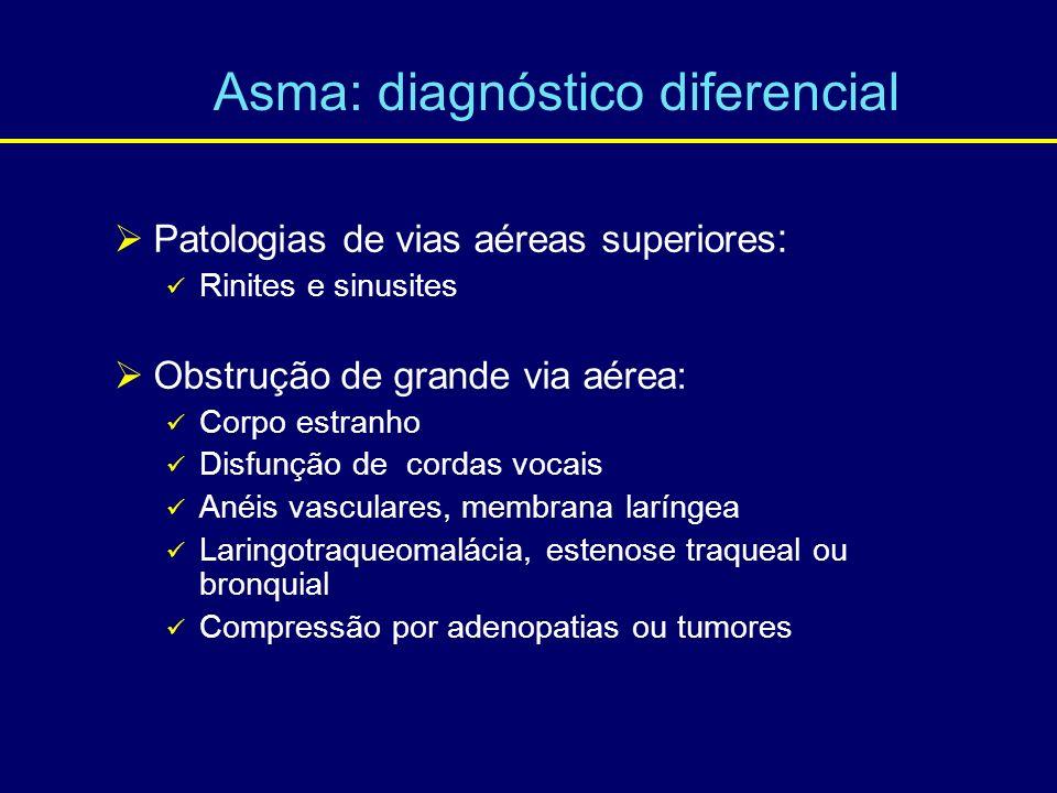 Patologias de vias aéreas superiores : Rinites e sinusites Obstrução de grande via aérea: Corpo estranho Disfunção de cordas vocais Anéis vasculares,