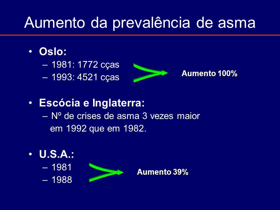 Aumento da prevalência de asma Oslo: –1981: 1772 cças –1993: 4521 cças Escócia e Inglaterra: –Nº de crises de asma 3 vezes maior em 1992 que em 1982.