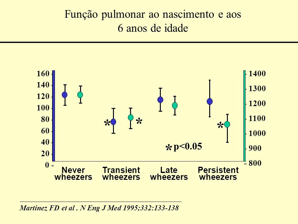 Melhoram a função pulmonar Diminuem os sintomas e as necessidades de ß 2.