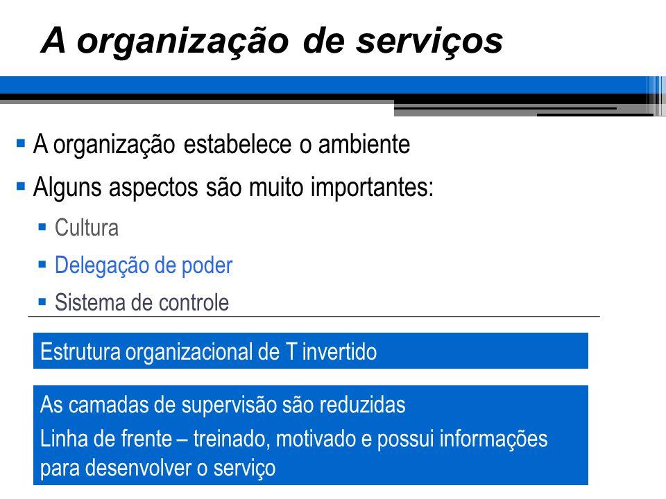 A organização de serviços A organização estabelece o ambiente Alguns aspectos são muito importantes: Cultura Delegação de poder Sistema de controle Es