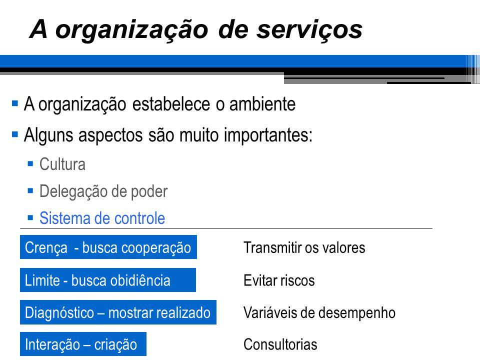 A organização de serviços A organização estabelece o ambiente Alguns aspectos são muito importantes: Cultura Delegação de poder Sistema de controle Cr