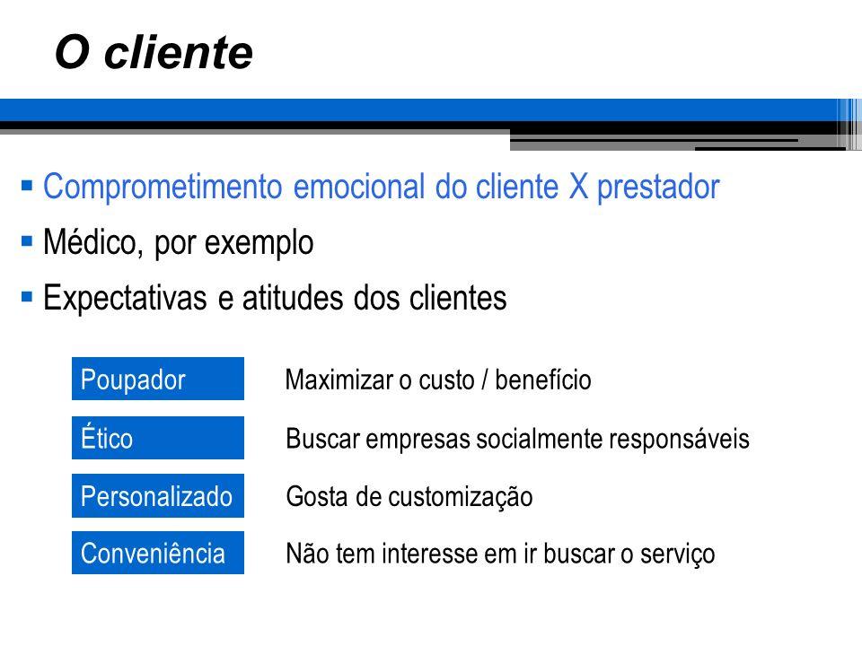 O cliente Comprometimento emocional do cliente X prestador Médico, por exemplo Expectativas e atitudes dos clientes PoupadorMaximizar o custo / benefí