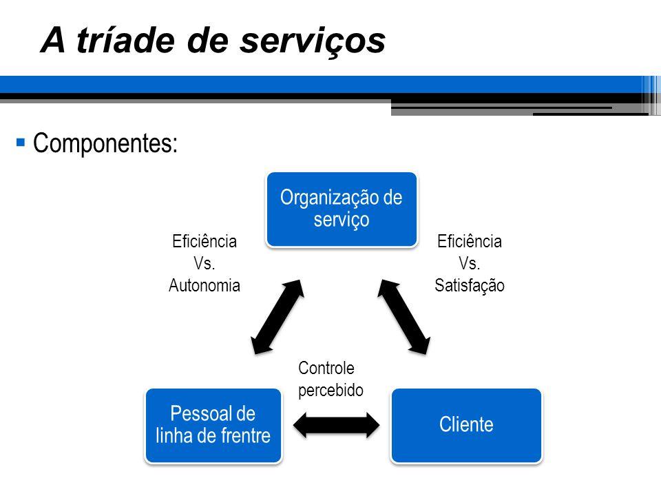 A tríade de serviços Dominado por: Organização de serviço Cliente Pessoal de linha de frentre Exemplo: Liderança em custos - Tendência a padronizar - Cliente vê empresa como Burocrática - Linha de frente é forçada a seguir regras