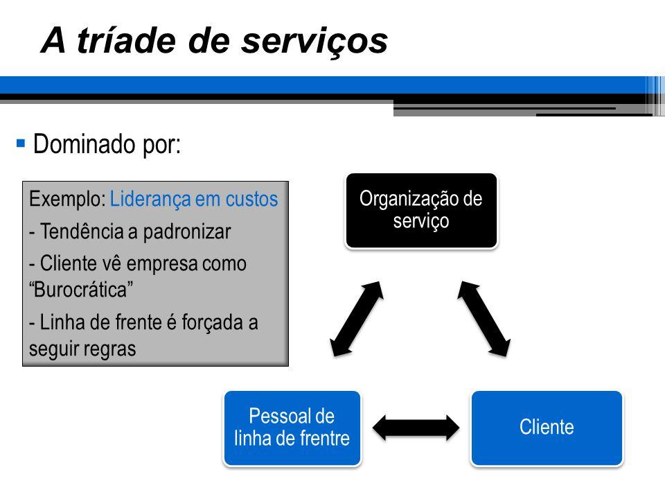 A tríade de serviços Dominado por: Organização de serviço Cliente Pessoal de linha de frentre Exemplo: Médico e paciente - Cliente é subordinada - Demanda do sistema é do médico e não do cliente