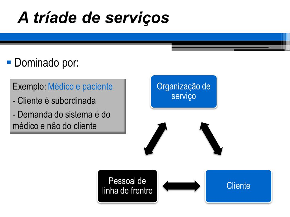 A tríade de serviços Dominado por: Organização de serviço Cliente Pessoal de linha de frentre Exemplo: Serviço jurídico - Cliente domina a situação - Todos os recursos da organização podem ser focalizados em cliente