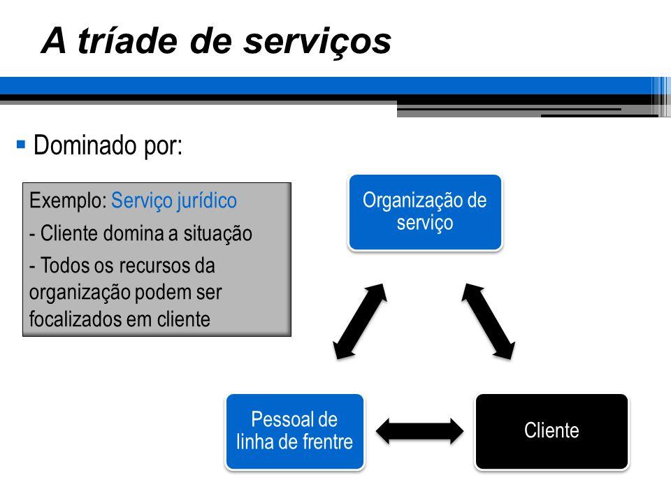 A tríade de serviços Dominado por: Organização de serviço Cliente Pessoal de linha de frentre Exemplo: Serviço jurídico - Cliente domina a situação -