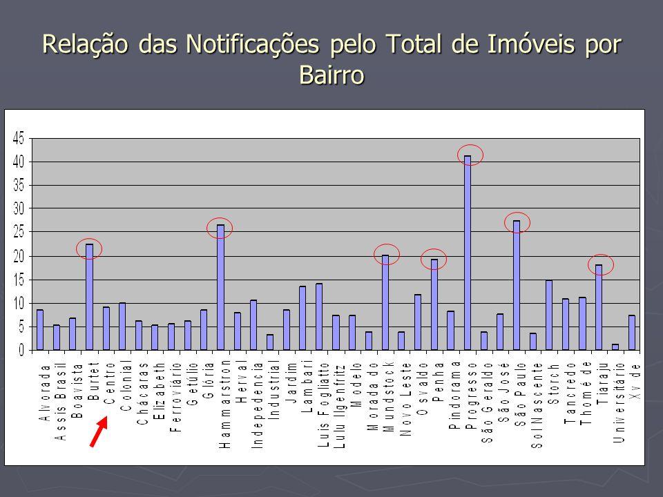 Relação das Notificações pelo Total de Imóveis por Bairro