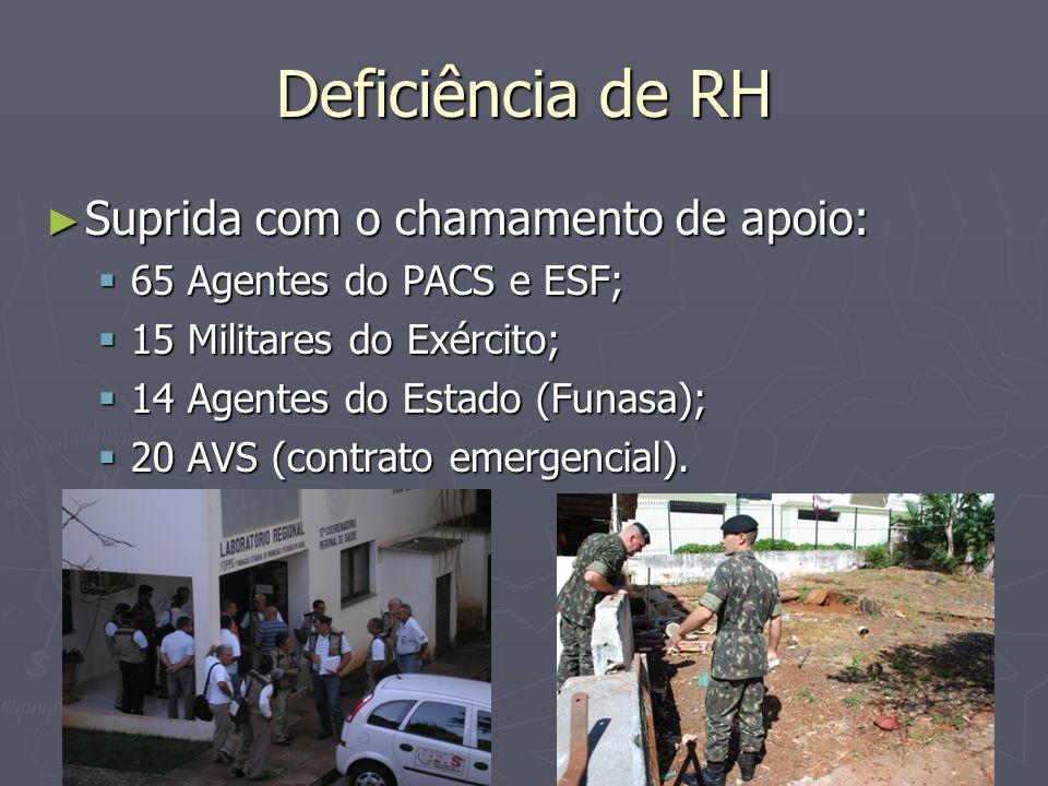 Deficiência de RH Suprida com o chamamento de apoio: Suprida com o chamamento de apoio: 65 Agentes do PACS e ESF; 65 Agentes do PACS e ESF; 15 Militar