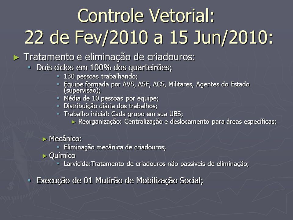 Controle Vetorial: 22 de Fev/2010 a 15 Jun/2010: Tratamento e eliminação de criadouros: Tratamento e eliminação de criadouros: Dois ciclos em 100% dos