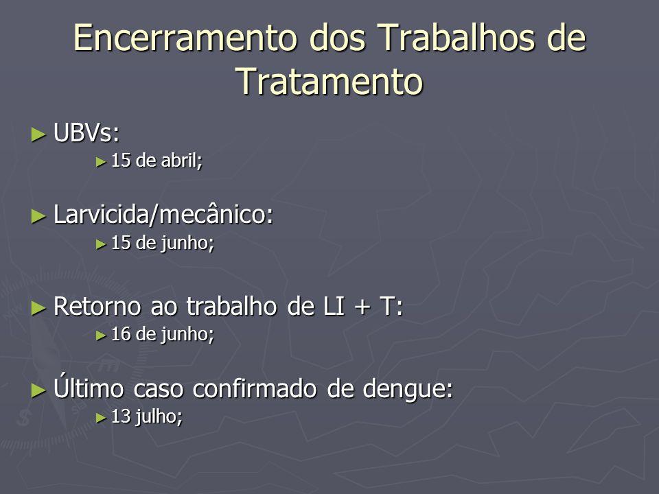 Encerramento dos Trabalhos de Tratamento UBVs: UBVs: 15 de abril; 15 de abril; Larvicida/mecânico: Larvicida/mecânico: 15 de junho; 15 de junho; Retor