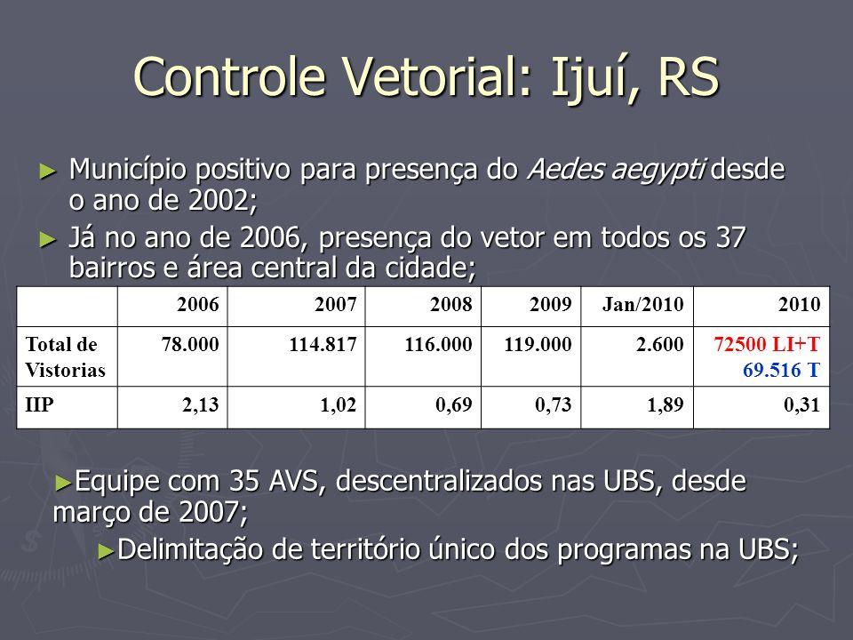 Controle Vetorial: Ijuí, RS Município positivo para presença do Aedes aegypti desde o ano de 2002; Município positivo para presença do Aedes aegypti d