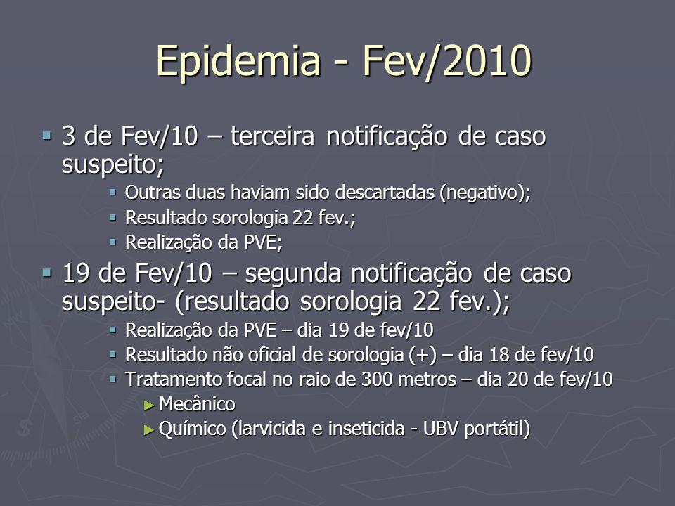 Epidemia - Fev/2010 Epidemia - Fev/2010 3 de Fev/10 – terceira notificação de caso suspeito; 3 de Fev/10 – terceira notificação de caso suspeito; Outr