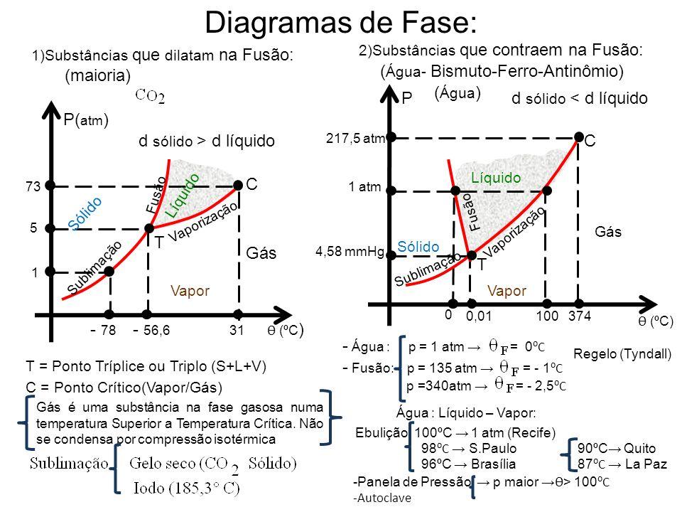 Diagramas de Fase: 1)Substâncias que dilatam na Fusão: (maioria) Vapor 2)Substâncias que contraem na Fusão: Líquido Vaporização Sólido Sublimação Fusã