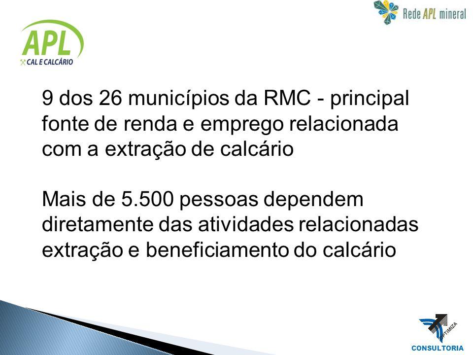 CONSULTORIA 9 dos 26 municípios da RMC - principal fonte de renda e emprego relacionada com a extração de calcário Mais de 5.500 pessoas dependem dire