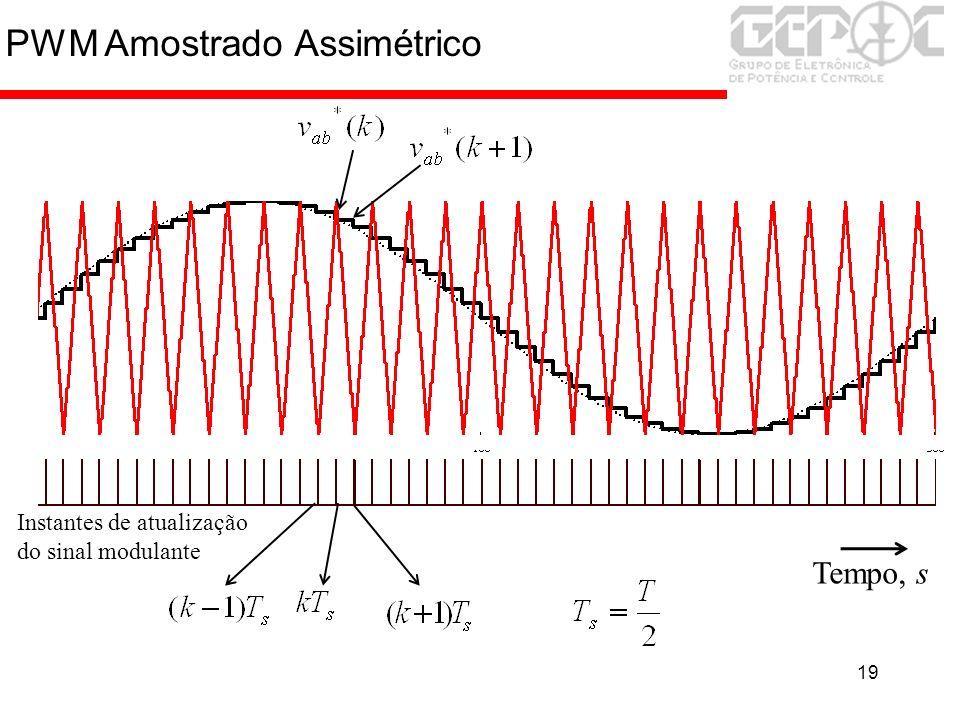 19 PWM Amostrado Assimétrico Tempo, s Instantes de atualização do sinal modulante