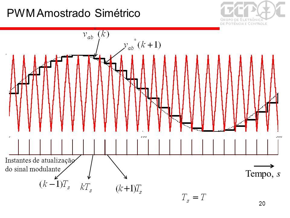 20 PWM Amostrado Simétrico Tempo, s Instantes de atualização do sinal modulante
