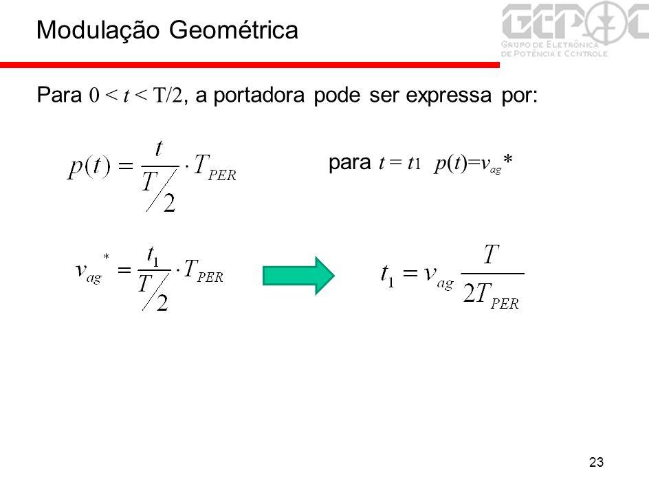 23 Para 0 < t < T/2, a portadora pode ser expressa por: para t = t 1 p(t)=v ag * Modulação Geométrica