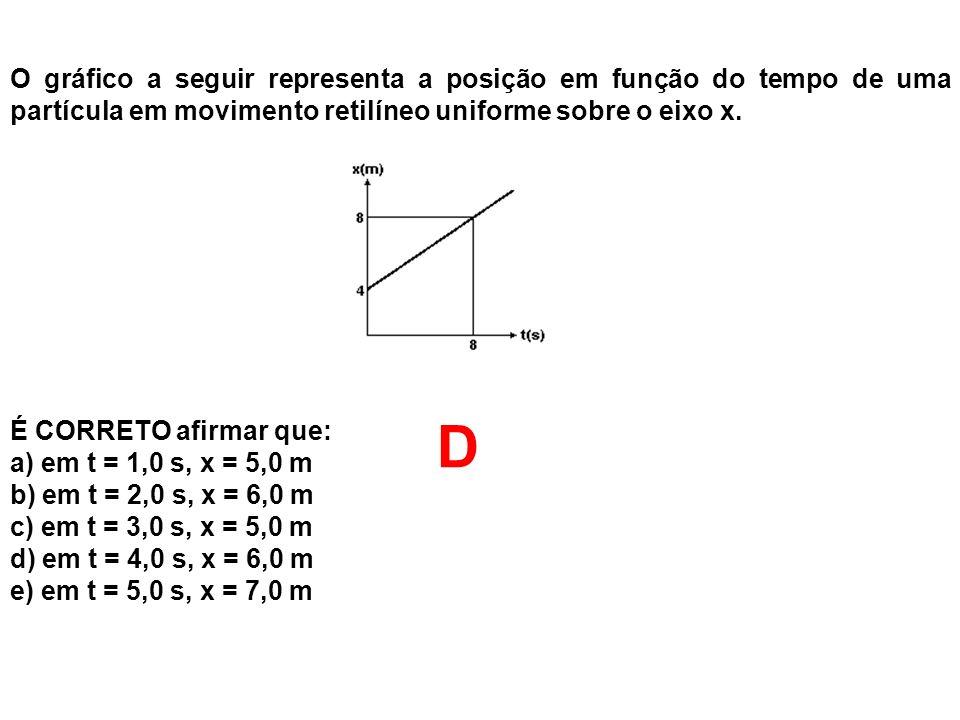 O gráfico a seguir representa a posição em função do tempo de uma partícula em movimento retilíneo uniforme sobre o eixo x. É CORRETO afirmar que: a)