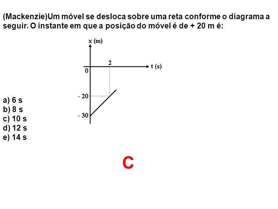 (Mackenzie)Um móvel se desloca sobre uma reta conforme o diagrama a seguir. O instante em que a posição do móvel é de + 20 m é: a) 6 s b) 8 s c) 10 s