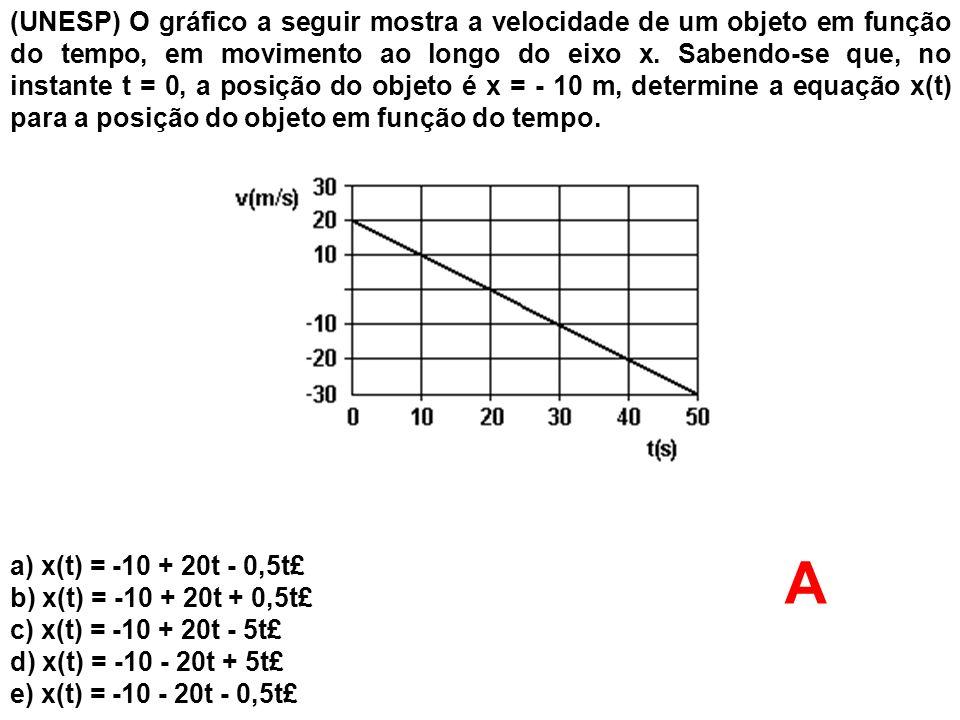 (UNESP) O gráfico a seguir mostra a velocidade de um objeto em função do tempo, em movimento ao longo do eixo x. Sabendo-se que, no instante t = 0, a