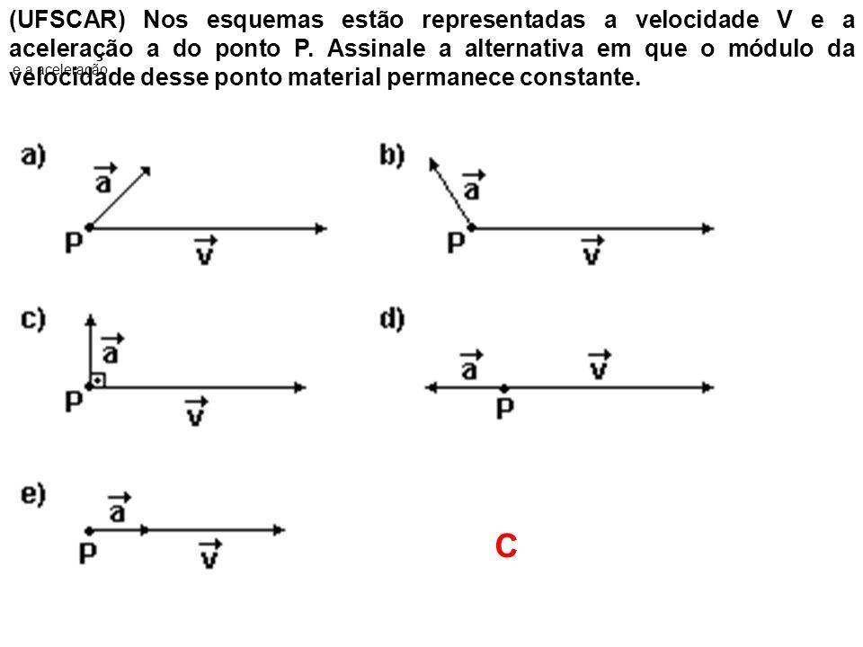 (UFSCAR) Nos esquemas estão representadas a velocidade V e a aceleração a do ponto P. Assinale a alternativa em que o módulo da velocidade desse ponto