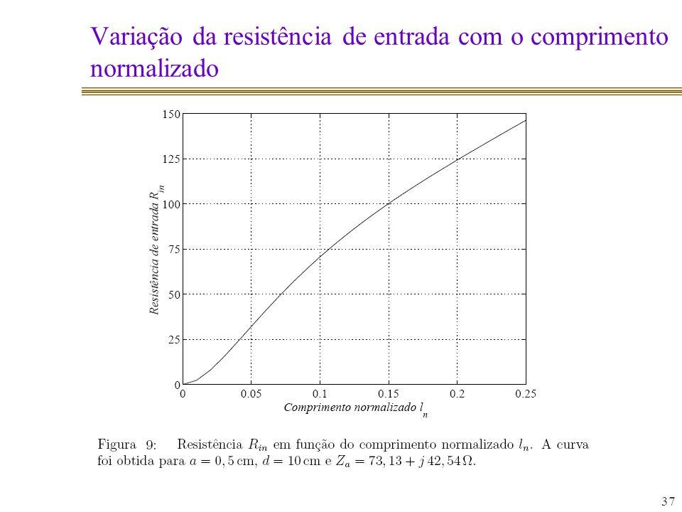 Variação da resistência de entrada com o comprimento normalizado 37