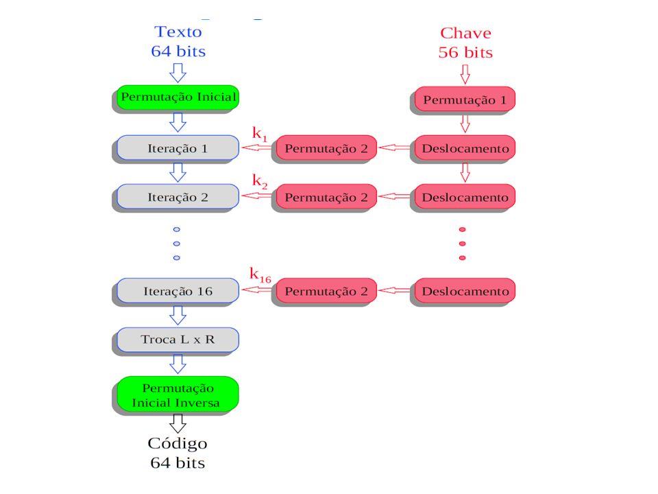 Usos de criptografia assimétrica Codificação e Decodificação – Prover sigilo para mensagens.