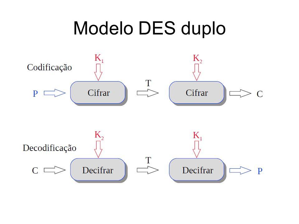 AES: histórico NIST lançou pedido de propostas em 1997 para um AES: – tão ou mais seguro que 3DES; – mais eficiente que 3DES; – com bloco de dados de pelo menos 128 bits; – com chave de 128, 192 e 256 bits.