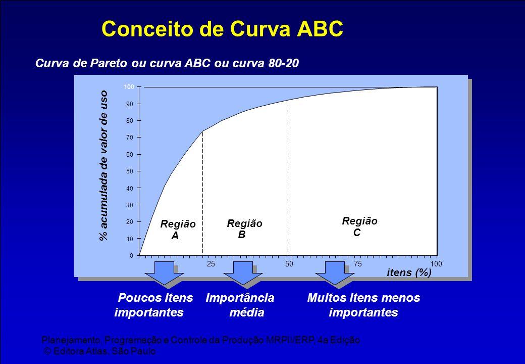 Planejamento, Programação e Controle da Produção MRPII/ERP, 4a Edição © Editora Atlas, São Paulo Conceito de Curva ABC Curva de Pareto ou curva ABC ou