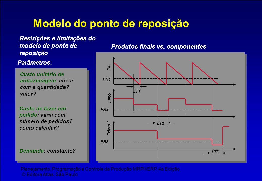 Planejamento, Programação e Controle da Produção MRPII/ERP, 4a Edição © Editora Atlas, São Paulo Modelo do ponto de reposição Restrições e limitações
