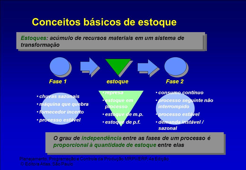 Planejamento, Programação e Controle da Produção MRPII/ERP, 4a Edição © Editora Atlas, São Paulo Conceitos básicos de estoque Estoques: acúmulo de rec