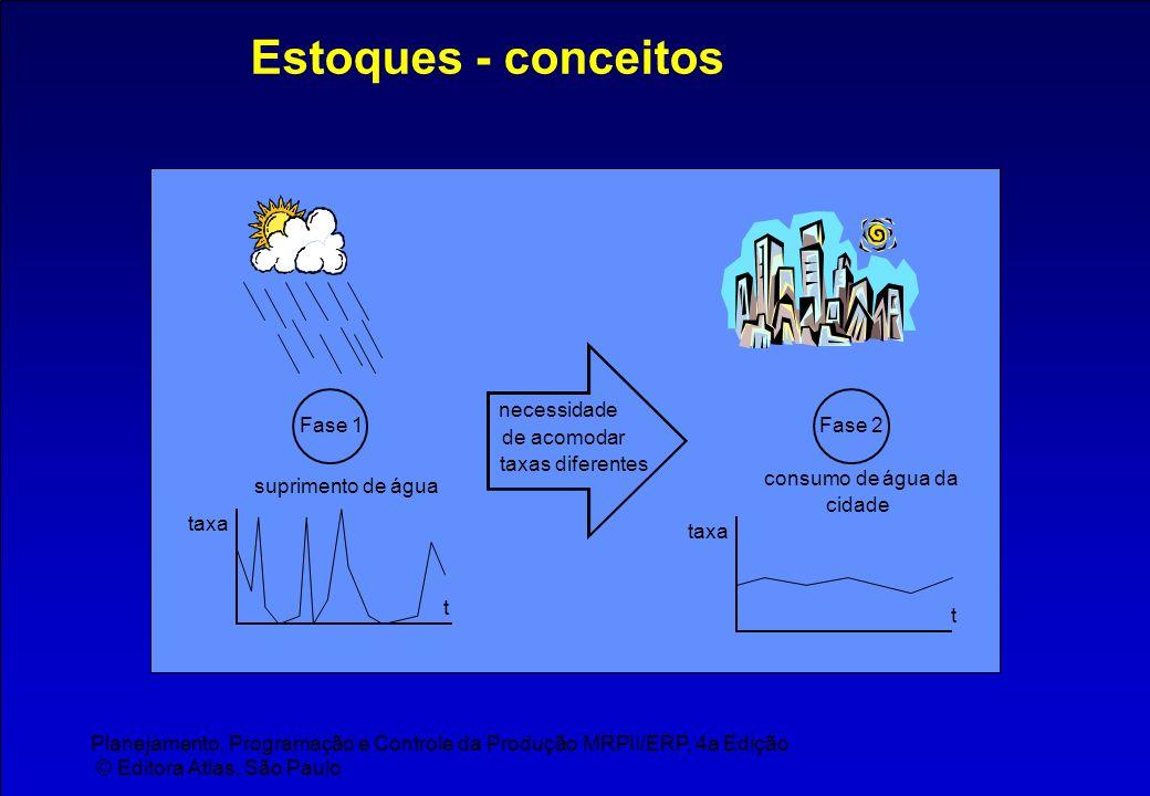 Planejamento, Programação e Controle da Produção MRPII/ERP, 4a Edição © Editora Atlas, São Paulo Estoques - conceitos Fase 1Fase 2 suprimento de água