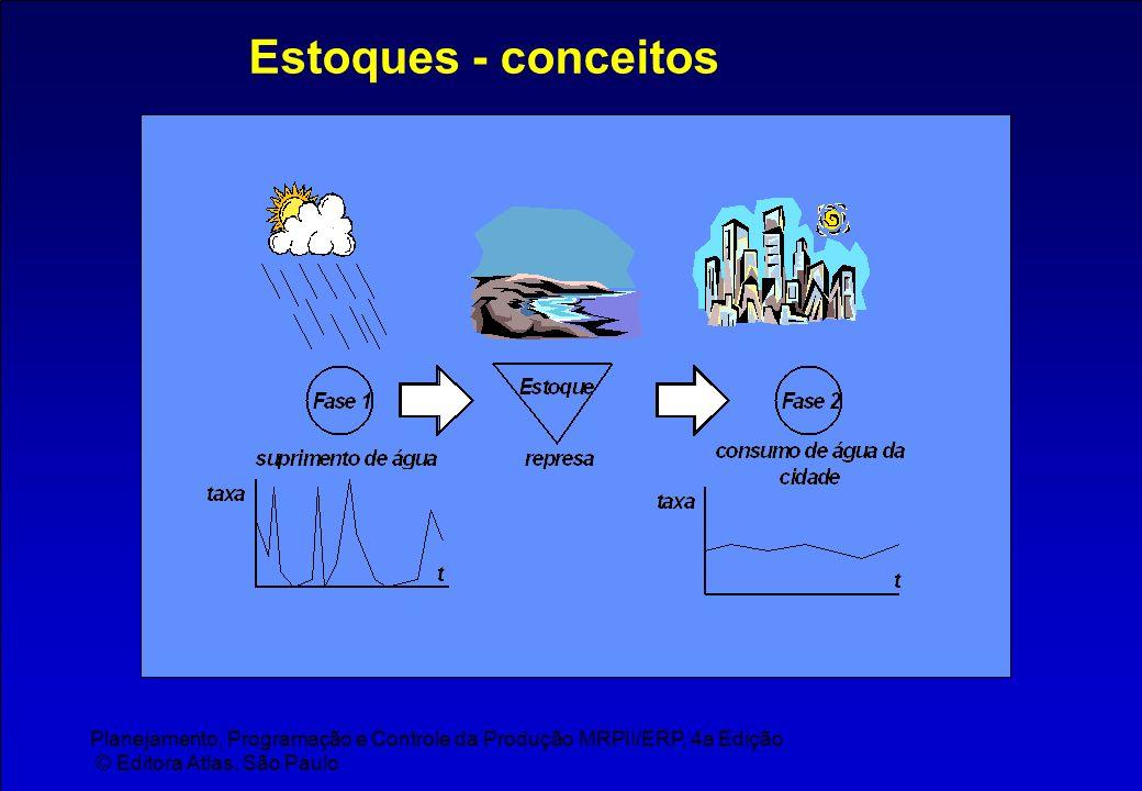 Planejamento, Programação e Controle da Produção MRPII/ERP, 4a Edição © Editora Atlas, São Paulo Estoques - conceitos
