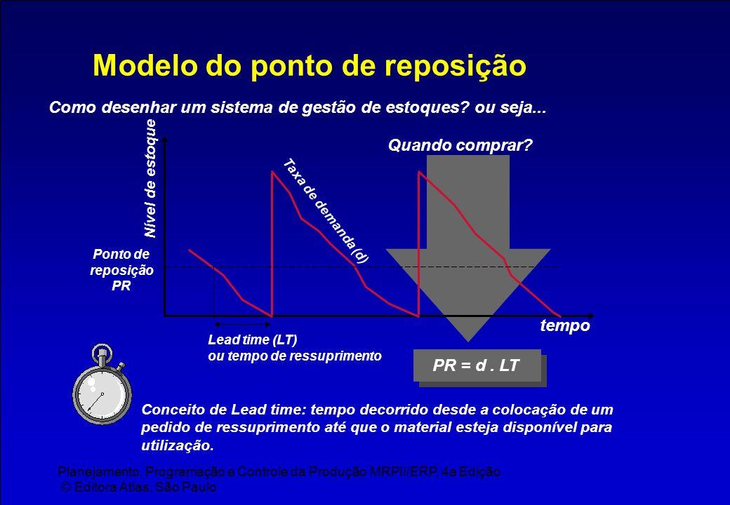 Planejamento, Programação e Controle da Produção MRPII/ERP, 4a Edição © Editora Atlas, São Paulo Modelo do ponto de reposição Como desenhar um sistema