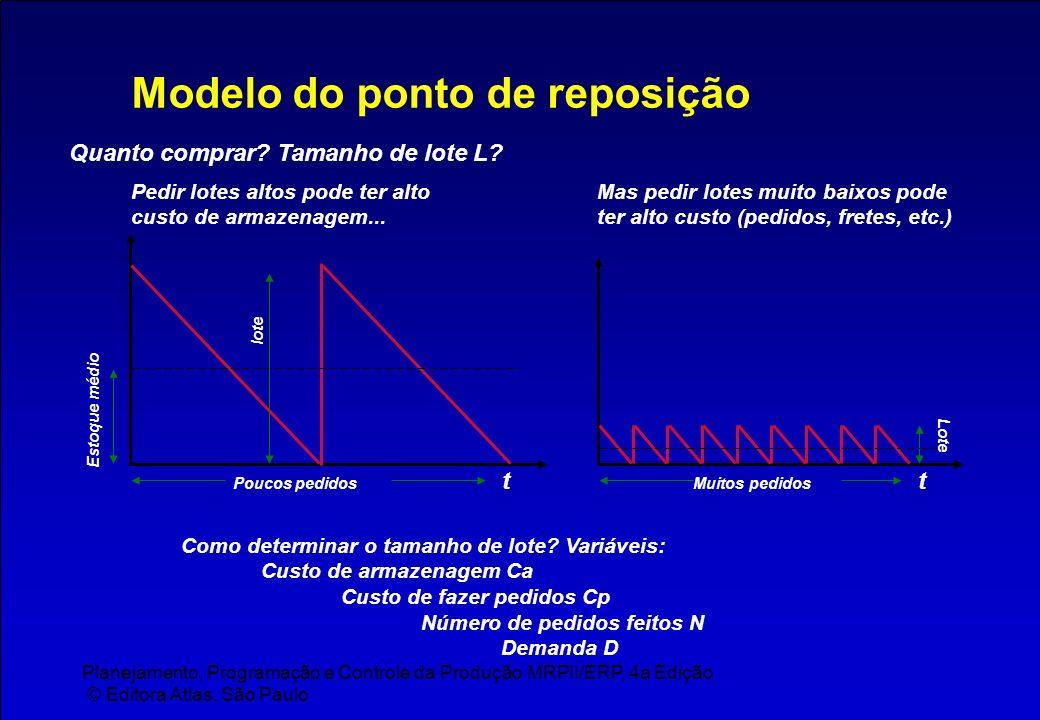 Planejamento, Programação e Controle da Produção MRPII/ERP, 4a Edição © Editora Atlas, São Paulo Modelo do ponto de reposição Quanto comprar? Tamanho