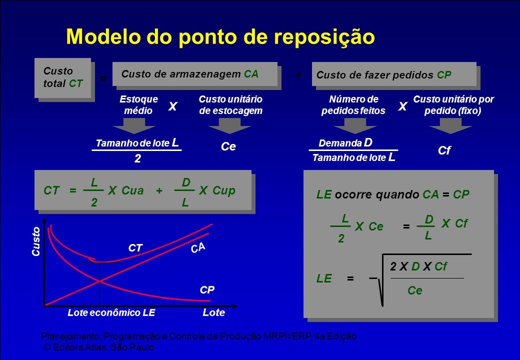 Planejamento, Programação e Controle da Produção MRPII/ERP, 4a Edição © Editora Atlas, São Paulo Modelo do ponto de reposição Custo de armazenagem CA
