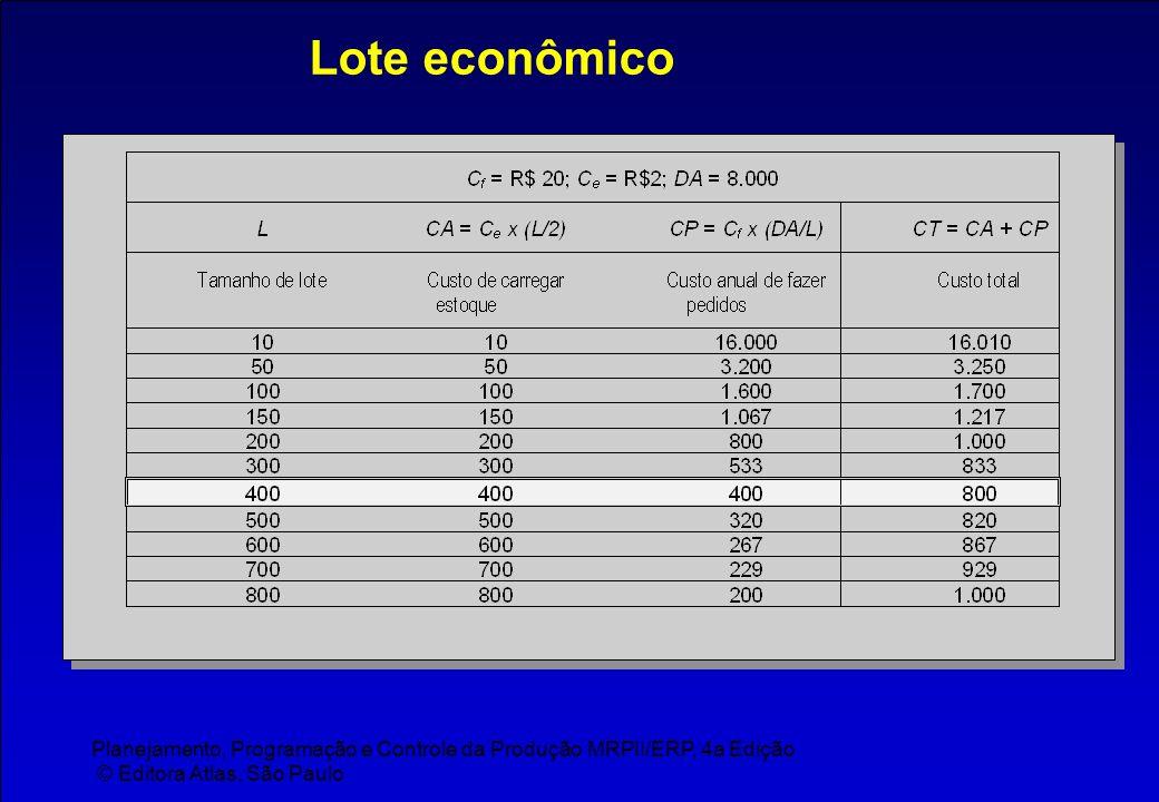 Planejamento, Programação e Controle da Produção MRPII/ERP, 4a Edição © Editora Atlas, São Paulo Lote econômico