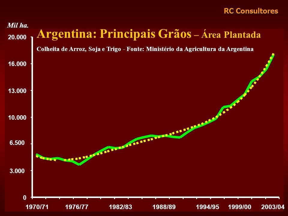 RC Consultores 0 3.000 6.500 10.000 13.000 16.000 20.000 Argentina: Principais Grãos – Área Plantada Colheita de Arroz, Soja e Trigo - Fonte: Ministér