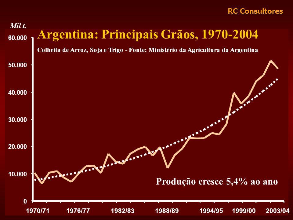 RC Consultores 0 10.000 20.000 30.000 40.000 50.000 60.000 Argentina: Principais Grãos, 1970-2004 Colheita de Arroz, Soja e Trigo - Fonte: Ministério