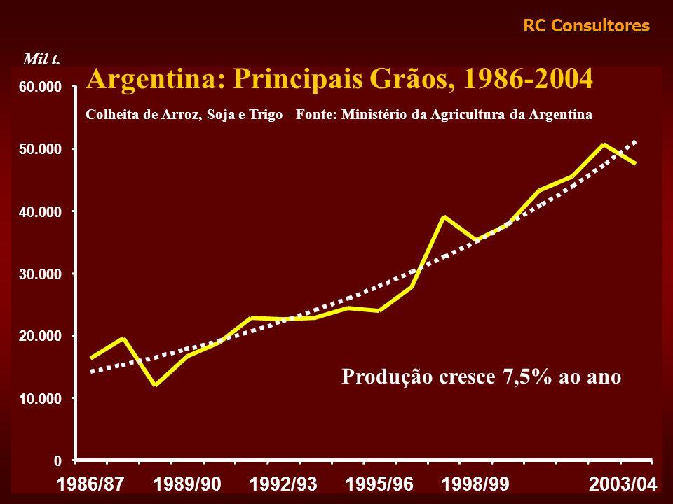 RC Consultores 0 10.000 20.000 30.000 40.000 50.000 60.000 1986/871989/901992/931995/961998/992003/04 Argentina: Principais Grãos, 1986-2004 Colheita