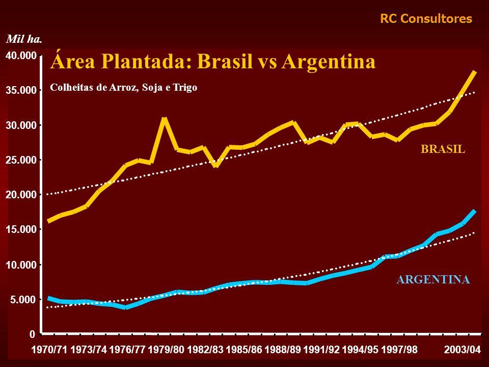 RC Consultores Área Plantada: Brasil vs Argentina Colheitas de Arroz, Soja e Trigo 0 5.000 10.000 15.000 20.000 25.000 30.000 35.000 40.000 1970/71197