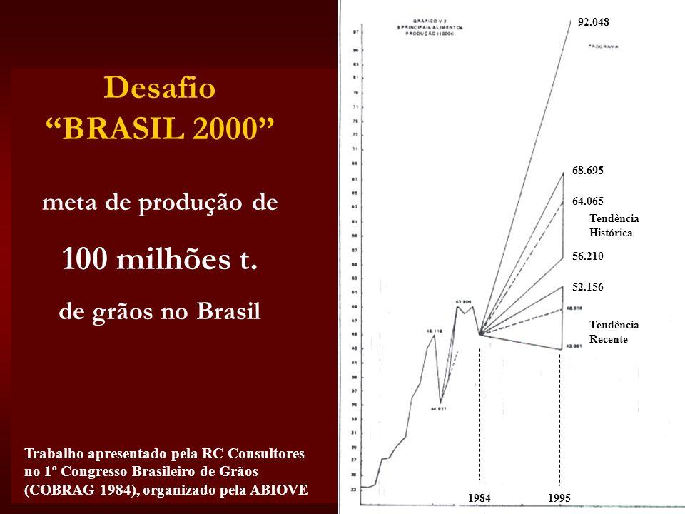RC Consultores Desafio BRASIL 2000 meta de produção de 100 milhões t. de grãos no Brasil Trabalho apresentado pela RC Consultores no 1º Congresso Bras