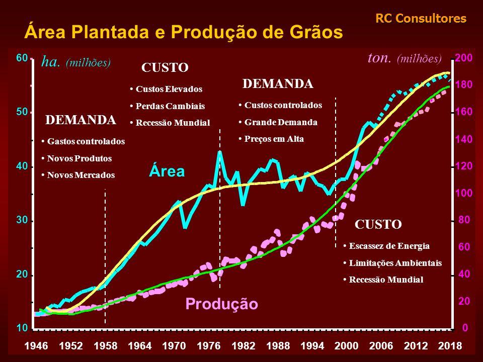 RC Consultores Área Plantada e Produção de Grãos 1946195219581964197019761982198819942000200620122018 160 180 200 0 20 40 60 80 100 120 140 10 20 30 4