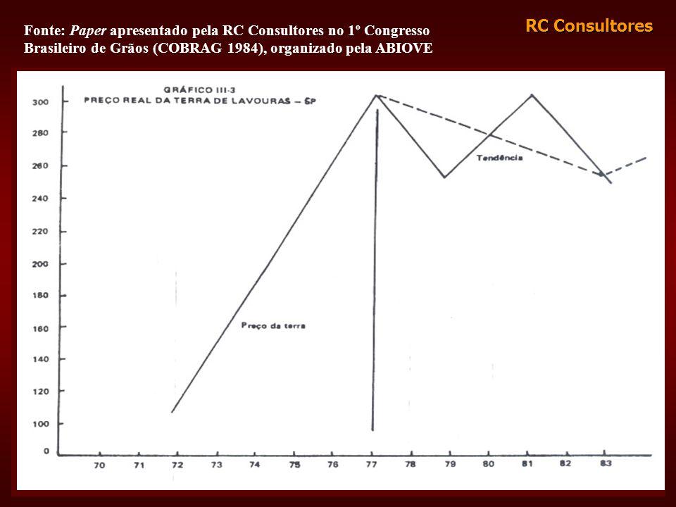 RC Consultores Fonte: Paper apresentado pela RC Consultores no 1º Congresso Brasileiro de Grãos (COBRAG 1984), organizado pela ABIOVE