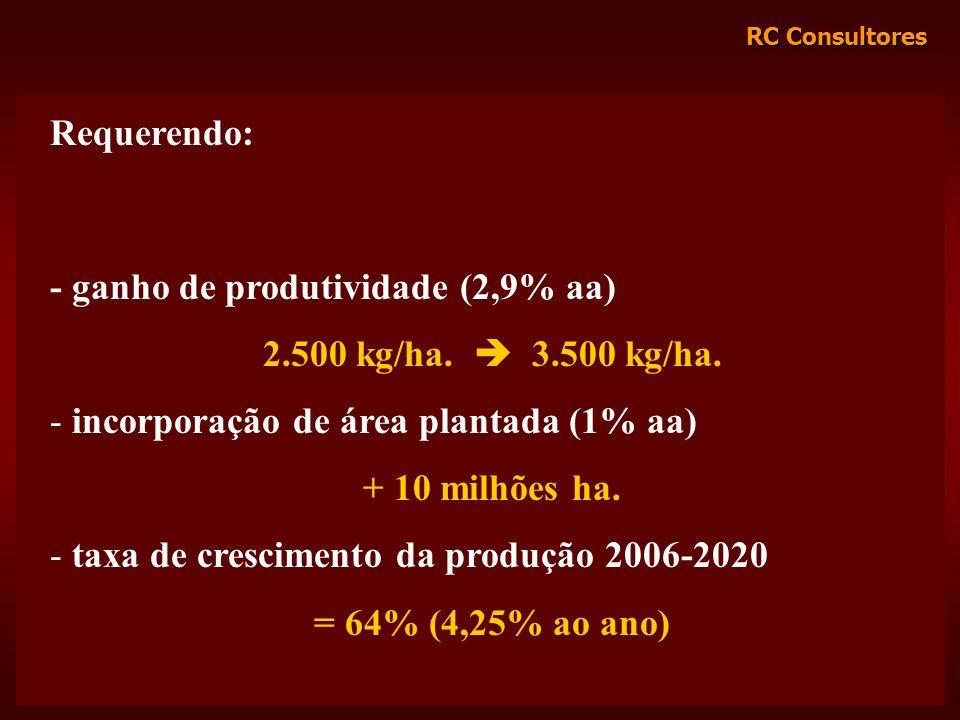 RC Consultores Requerendo: - ganho de produtividade (2,9% aa) 2.500 kg/ha. 3.500 kg/ha. - incorporação de área plantada (1% aa) + 10 milhões ha. - tax