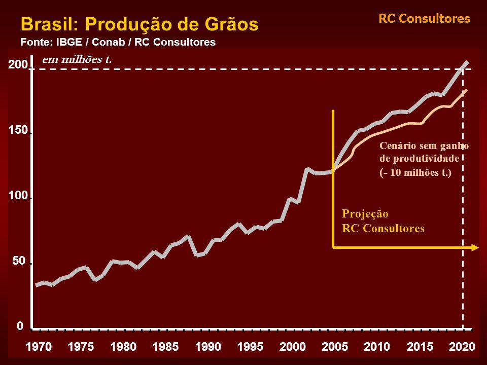 RC Consultores 0 50 100 150 200 19701975198019851990199520002005201020152020 Brasil: Produção de Grãos Fonte: IBGE / Conab / RC Consultores Projeção R