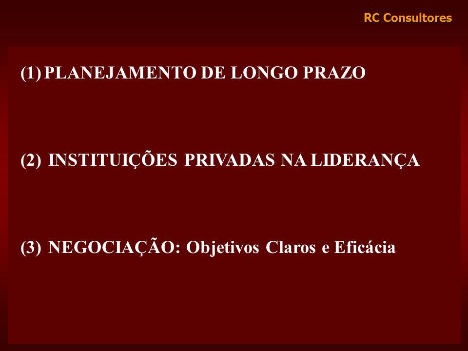 RC Consultores (1)PLANEJAMENTO DE LONGO PRAZO (2) INSTITUIÇÕES PRIVADAS NA LIDERANÇA (3) NEGOCIAÇÃO: Objetivos Claros e Eficácia