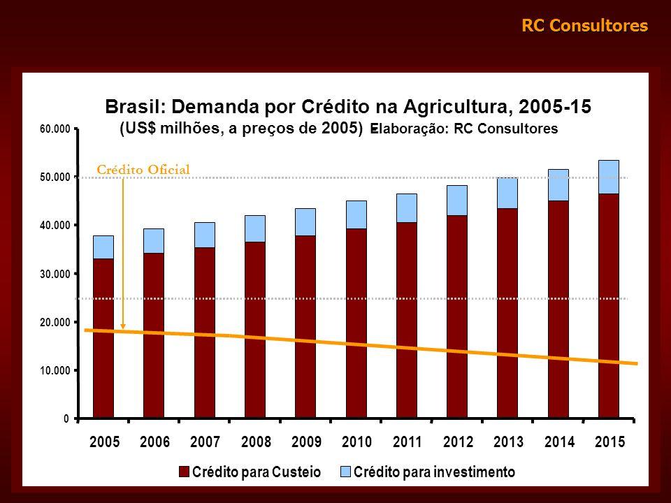 RC Consultores Brasil: Demanda por Crédito na Agricultura, 2005-15 (US$ milhões, a preços de 2005) - Elaboração: RC Consultores 0 10.000 20.000 30.000